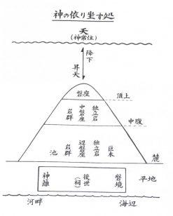 渭伊神社の説明看板より