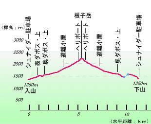 菅平~根子岳 高低略図